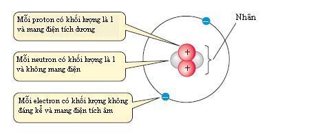 Nguyên tử Helium