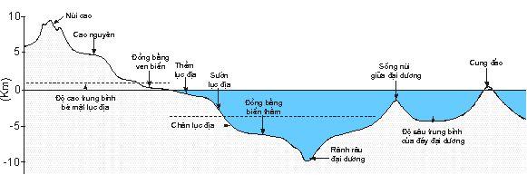 Hình 2. Mặt cắt tổng quát qua lục địa và đáy đại dương cho thấy sự phân dị phức tạp của địa hình bề mặt Trái đất.