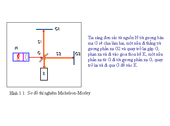 So-do-thi-nghiem-Michelson-Morley.png