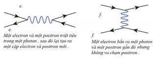 Tập tin:Bai-1-So-do-Feynman-14.jpg