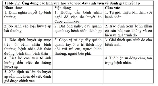 Ung-dung-cac-linh-vuc-hoc-vao-viec-day-sinh-vien-ve-danh-gia-huyet-ap.jpg