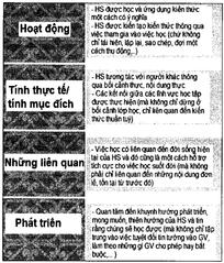 Tập tin:Phuong-phap-va-hinh-thuc-to-chuc-day-hoc-theo-dinh-huong-phat-trien-nang-luc-1.png
