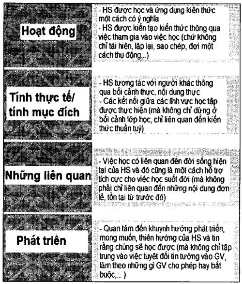 Phuong-phap-va-hinh-thuc-to-chuc-day-hoc-theo-dinh-huong-phat-trien-nang-luc-1.png