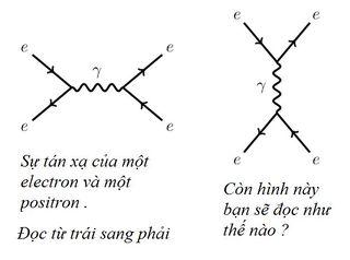 Tập tin:Bai-2-Nhieu-so-do-Feynman-hon-nua-2.jpg