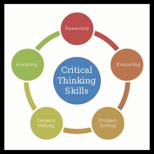 Critical Thinking Skills Diagram.png