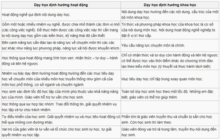 Tập tin:Phuong-phap-day-hoc-dinh-huong-hoat-dong.png