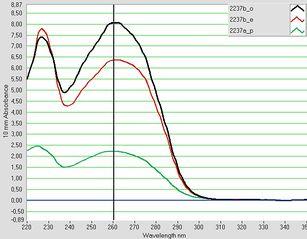 Tập tin:NanodroptinhsachPCR.jpg