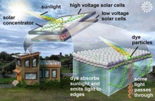 Mô hình giới thiệu cơ chế sản sinh điện từ các tấm tập kết năng lượng mặt trời, mô hình này có thể năng cao hiệu suất khai thác năng lượng mặt trời của các ô cửa sổ lên rất nhiều. Thay vì đặt trên mái nhà các tấm tế bào năng lượng mặt trời với hiệu điện thế thấp, các nhà nghiên cứu đặt ở gờ khung cửa sổ các miếng tế bào năng lượng mặt trời có hiệu điện thế cao. Mỗi phần tử mầu sắc sẽ hấp thụ năng lượng từ các dải ánh sáng tương ứng và lan tỏa (truyền) năng lượng ra các cạnh, nơi đặt các tế bào năng lượng mặt trời. Các lớp dải màu được bố trí chồng lên nhau giúp khai thác triệt để nguồn ánh sáng. Ảnh: Nicolle Rager Fuller, NSF, nguồn web.mit.edu