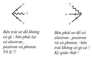 Tập tin:Bai-2-Nhieu-so-do-Feynman-hon-nua-4.jpg