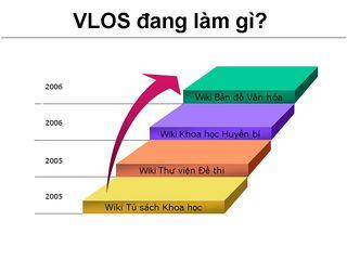 Tập tin:Wiki vlos9.JPG