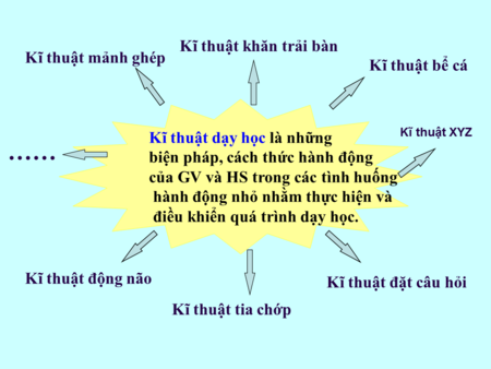 Cac-ky-thuat-day-hoc.png