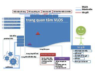 Tập tin:Giao-dien-VLOS.jpg