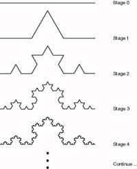 Von Koch curve.jpg