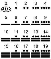 Tập tin:Maya numerals.png