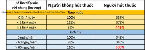 Ty-le-ung-thu-phoi-o-nhom-nguoi-khong-hut-thuoc-vs-nguoi-hut-thuoc-va-so-lan-tiep-xuc-voi-nhang.png