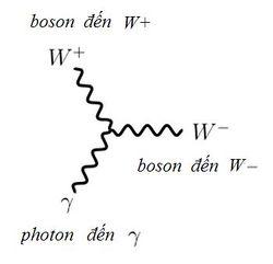 Bai-6-Ti-hon-boson-W-lam-roi-tung-moi-thu-7.jpg