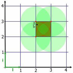 Tập tin:Entier de Gauss division.jpg