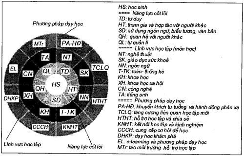 Kinh-nghiem-quoc-te-ve-phuong-phap-day-hoc-theo-dinh-huong-phat-trien-nang-luc-1.png
