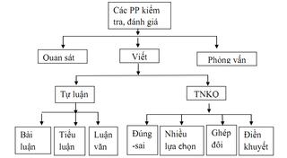 Tập tin:Cac-phuong-phap-kiem-tra-danh-gia-ket-qua-hoc-tap-trong-day-hoc.png
