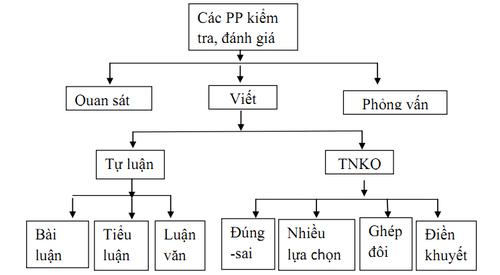 Cac-phuong-phap-kiem-tra-danh-gia-ket-qua-hoc-tap-trong-day-hoc.png
