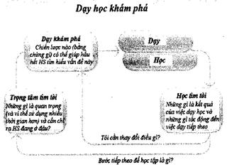 Tập tin:Kinh-nghiem-quoc-te-ve-phuong-phap-day-hoc-theo-dinh-huong-phat-trien-nang-luc-2.png