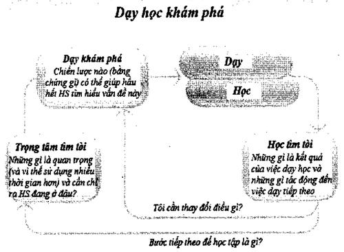 Kinh-nghiem-quoc-te-ve-phuong-phap-day-hoc-theo-dinh-huong-phat-trien-nang-luc-2.png