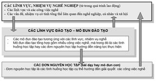 Tập tin:Noi-dung-chuong-trinh-dao-tao-duoc-thiet-ke-theo-modun-dinh-huong-nang-luc-2.png