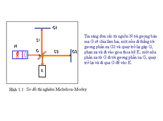 Tập tin:So-do-thi-nghiem-Michelson-Morley.png