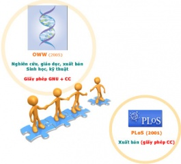 Tập tin:Science 2.0 PLoS OWW.jpg
