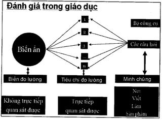 Tập tin:Doi-net-ve-phuong-phap-va-hinh-thuc-kiem-tra-danh-gia-mon-toan-theo-dinh-huong-nang-luc-1.png