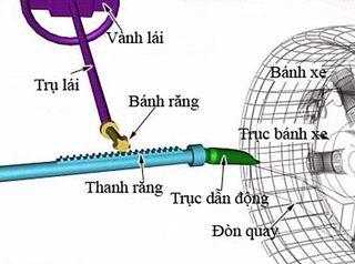 Tập tin:He-thong-lai-voi-banh-dan-huong.jpg