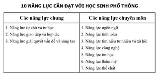 Tập tin:Chuong-trinh-giao-duc-pho-thong-bieu-hien-nang-luc-cua-hoc-sinh.png