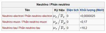 Bai-5-Cac-chang-ngu-lam-Neutrinos-7.jpg